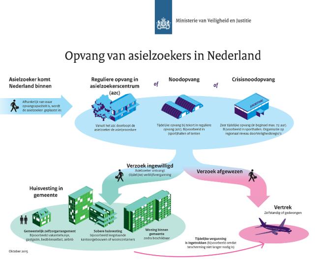 schets_opvang_v7_nl