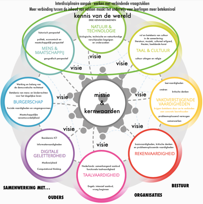 visievorming-onderwijs2032