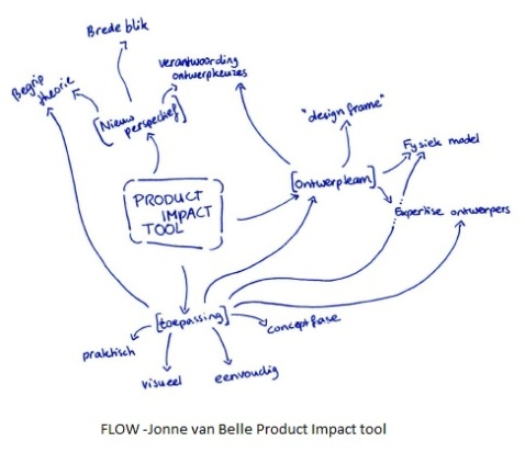 product impact tool