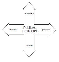 publieke familiariteit