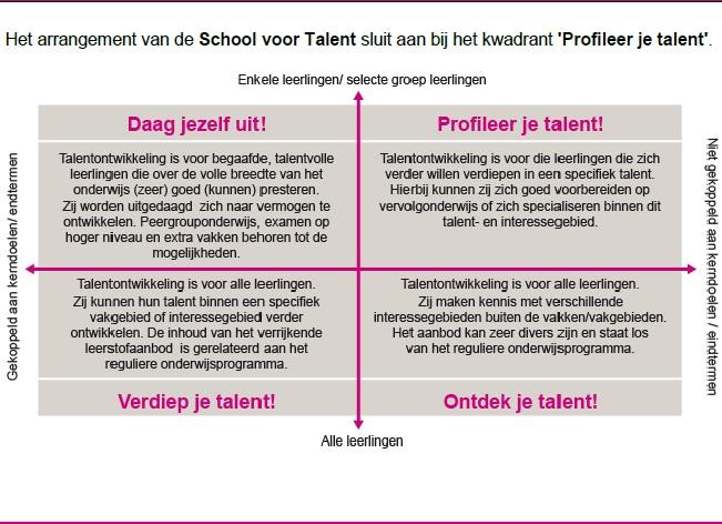talentkwadrant