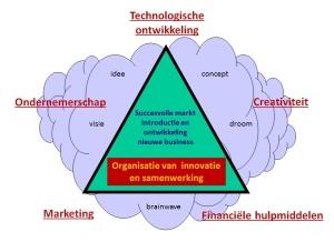 organisatie-van-innovatie-en-samenwerking