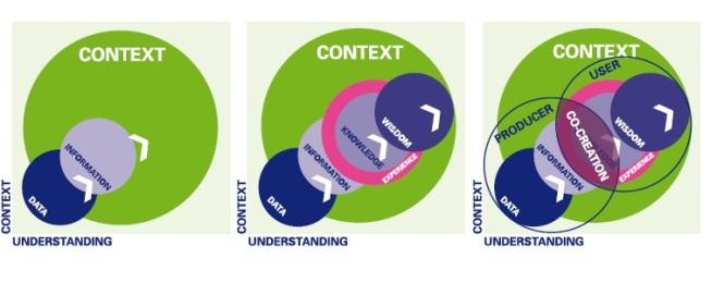 relatie-context-en-kennis. Erfgoed Cahier HKU