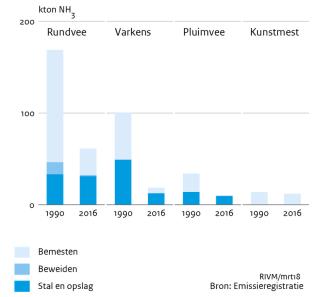 emissie ammoniak landbouw